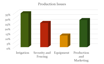 Production_Issues_Graph1